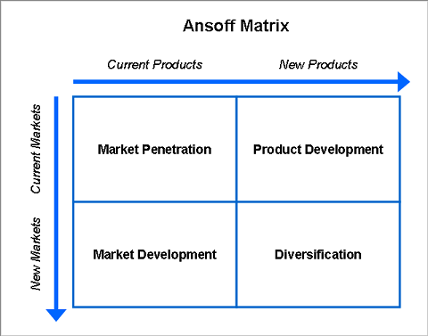 ansoff matrix of apple Ansoff matrix is used to portray alternative growth strategies it was first introduced by igor ansoff which focused on firm's.