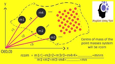 motion of centre of mass,centre of mass