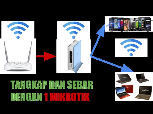 tangkap dan sebar wifi dengan 1 mikrotik