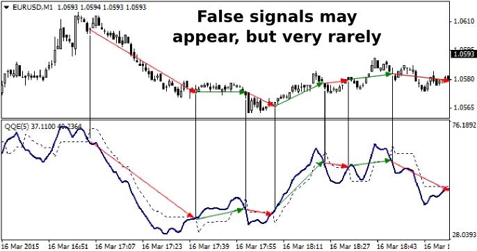 QQE-Signals
