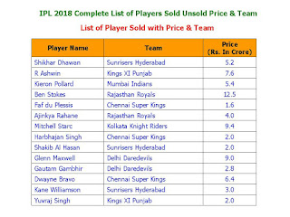 IPL 2018 Complete List of Players Sold Unsold Price & Team, List of Player Sold with Price & Team, ipl 2018 List of Players Unsold, Indian Premier League 2018 complete player list, IPl 2018 all team squad, final full player list of ipl 2018, ipl 11 all player price, highest price player in ipl, Indian highest price player, foreign highest price player, player sold in ipl, ipl 2018 unsold player, unsold player complete, player not playing ipl, miss, all team squad player sold unsold price & team, final player list sold,   List of Player Sold with Price & Team