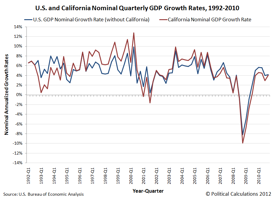 California and U.S. Nominal GDP Growth Rates, 1992Q1 through 2010Q4
