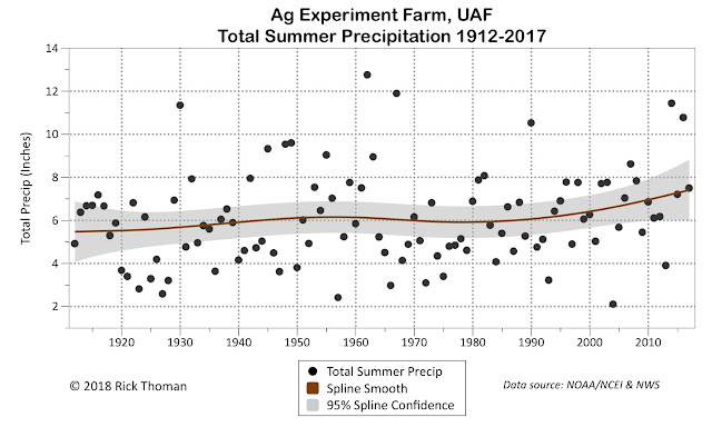 Summer precipitation 1912-2017 at the UAF Ag Farm with a cubic spline fit, including the 95% confidence interval.