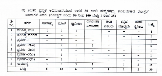 Bangalore Rural Village Accountant Recruitment 2018, Apply for 35 VA Posts, Download Kannada Notification 4