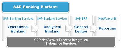 SAP Banking Platform