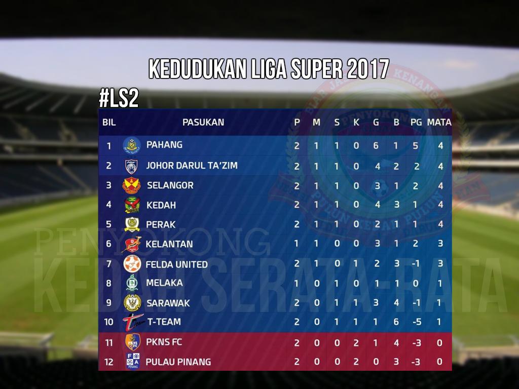 Kedudukan Liga Super 2017 Ls2 Penyokong Kedah Serata Rata