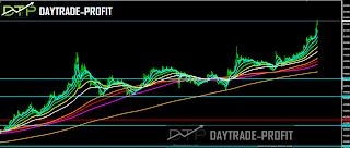 USD TRY ANALYSIS FORECAST