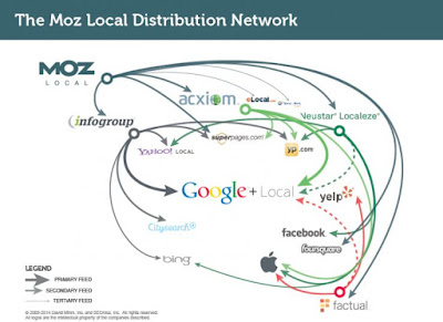 moz local tool
