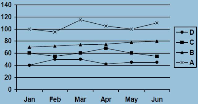 Data Analysis and Interpretation Caselets