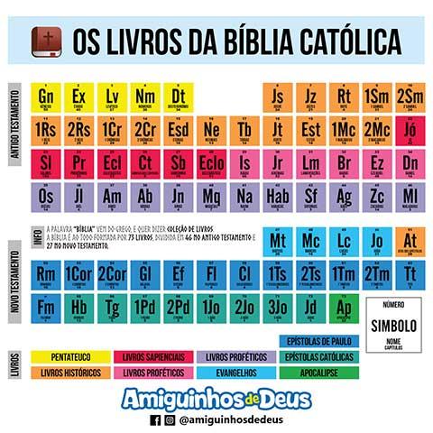 livros da bíblia católica