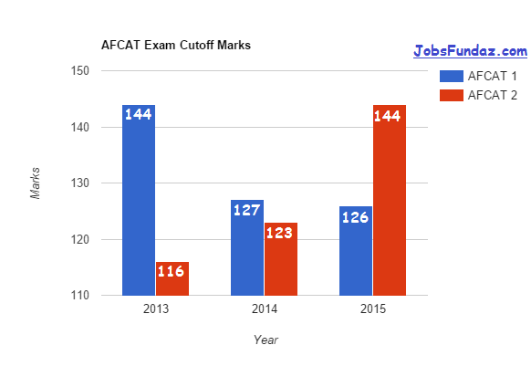 [UPDATED] AFCAT & EKT 2 2017 Answer Key, Cutoff Marks & Result Date