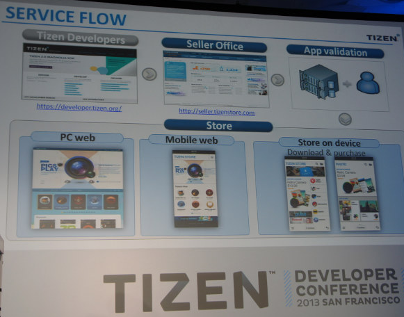 Samsung is ready with Tizen App Store and Redwood GT-i8800   Welight