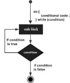 do-while loop flowchart