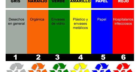 Colores que se deben emplear para el reciclaje de basura - Colores para reciclar ...