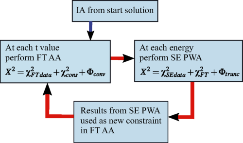 PRC: Fixed-t analyticity as a constraint in single-energy partial-wave analyses of meson photoproduction reactions