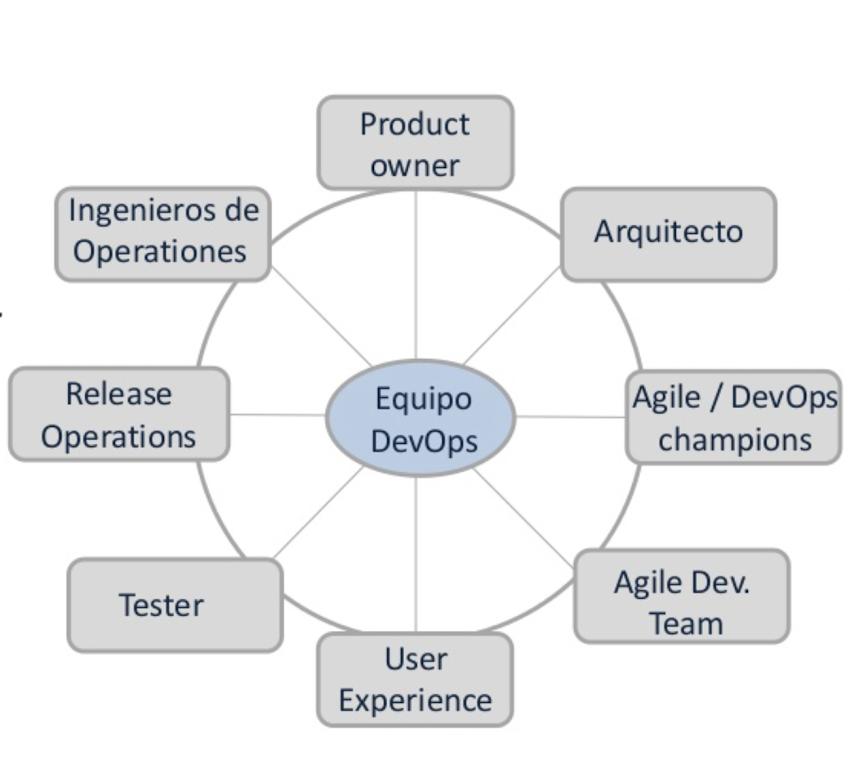 DevOps y Agile : de la mano por favor!