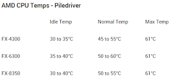 Temperatur normal AMD Piledriver