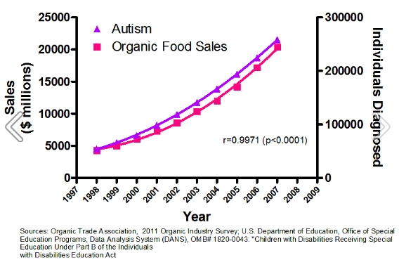 Stories From The Trauma Bay 124 Now 144 Papers That Do Not Prove. There Is A Reason Why We Constantly Say That Correlation Doesn't Equal Causation Since The Rise In Autism Also Strongly Correlated To Organic Food Sales. Ducati. Causes Diagram Special Education At Scoala.co
