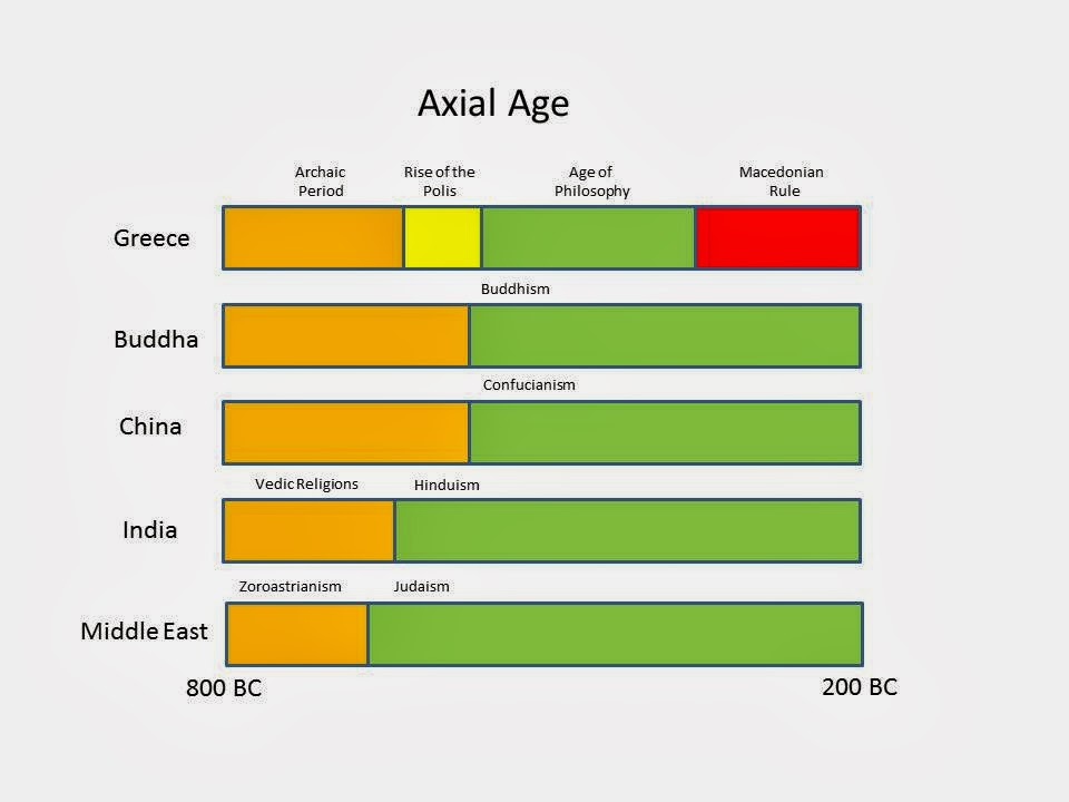 The Axial Age – Man Becomes a Philosopher - Think Research Expose