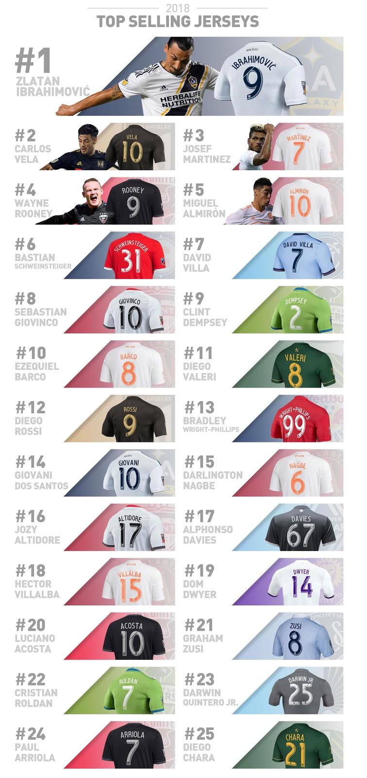 26b0e169d62 25 Best-Selling MLS 2018 Jerseys Revealed - Footy Headlines