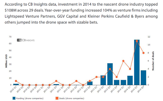 who are the VC  that are funding drones""