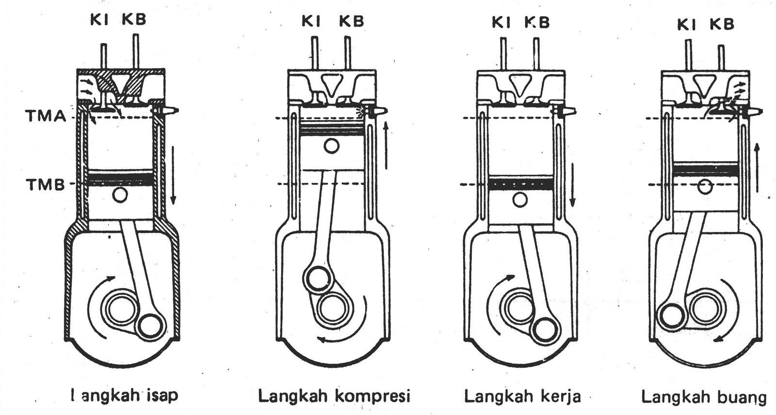 Wong Teknik Pengertian Motor 4 Langkah