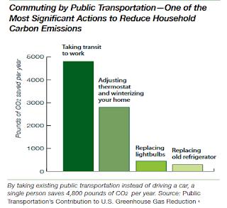Coulee Progressives: Transportation Alternatives