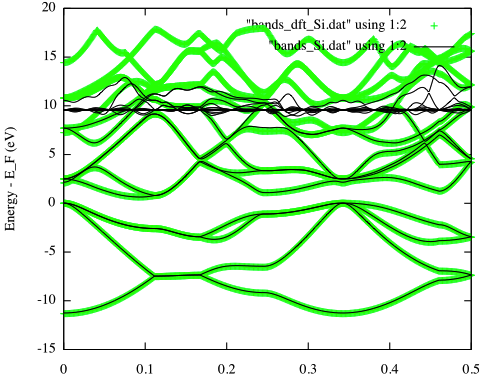 Building a LCAO Hamiltonian from a planewave DFT calculation, using