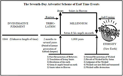 Chart of seventh day adventist eschatology also the christ in prophecy journal rh lamblion