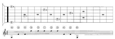 Xác định vị trí nốt nhạc trên cần đàn Guitar