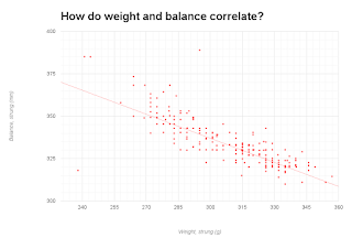 Graph of tennis racquet weight and balance correlatation