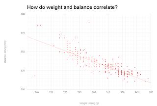 Graph of tennis racquet weight and balance correlatation