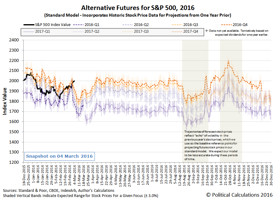 Alternative Futures - S&P 500 - 2016 - Standard Model - Snapshot on 4 March 2016