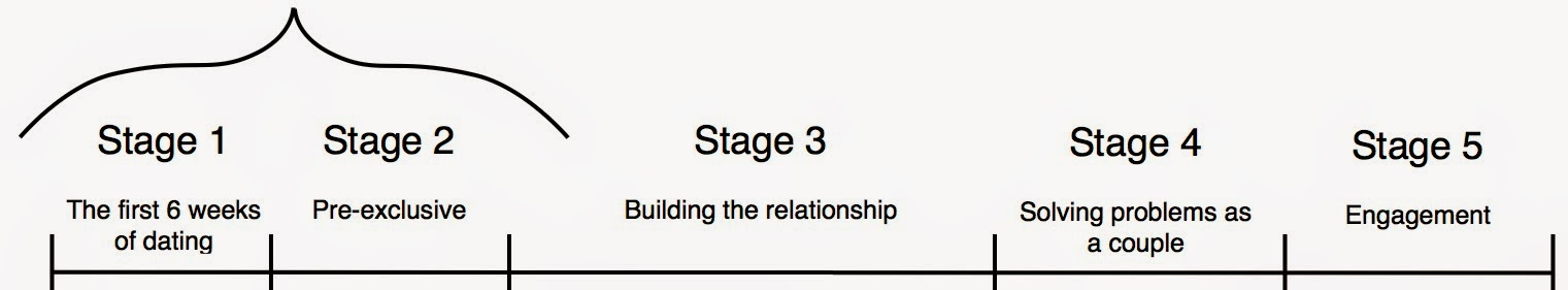 What are the 5 stages of dating