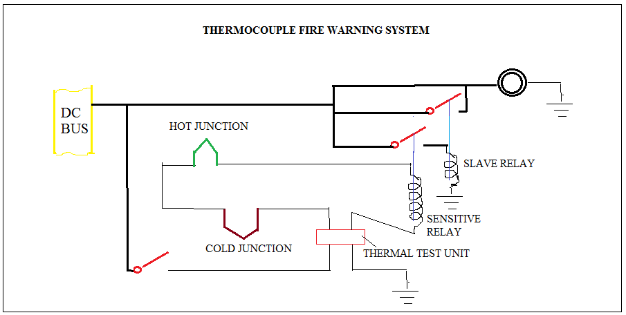 Fire detection system in aircraft on
