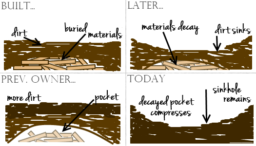how sinkholes form