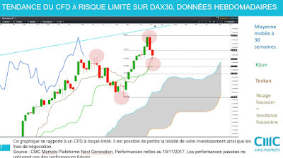 Investir action allemagne, analyse technique moyen terme DAX30 $dax [19/11/2007]