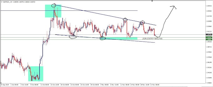 Trade idea intraday PAIR GbpNzd