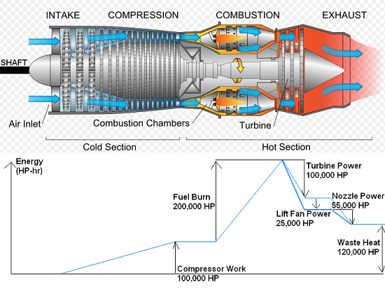 Energy From Natural Gas Combustion