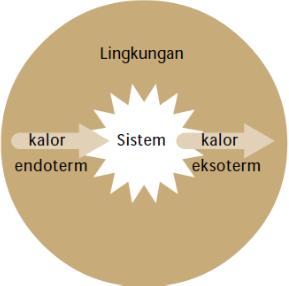 Reaksi eksoterm dan endoterm konsep kimia kokim gambar diagram reaksi eksoterm dan endoterm antara sistem dan lingkungan ccuart Gallery