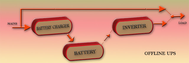 Offline uninterruptible power supply block diagram
