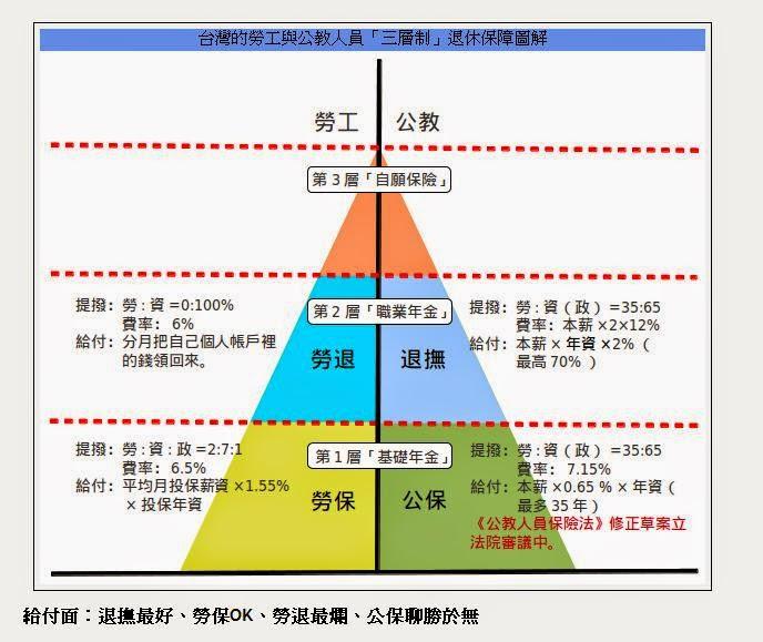 Forever漾ing: 43歲勞保轉公保之月領退休金試算