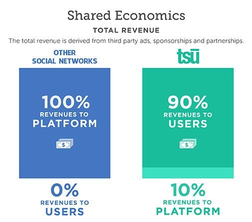 tsu 90% profit to user and earn money