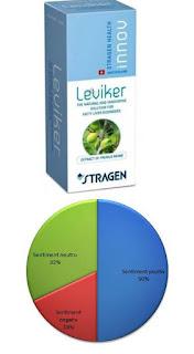 pareri forumuri leviker supliment detoxifierea ficatului gras