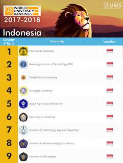 UI Kembali Menjadi Best University In Indonesia