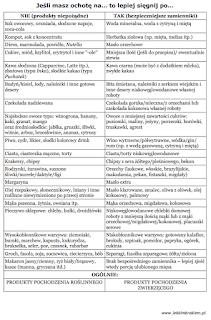 lista zamienników na diecie niskowęglowodanowanej - tabela