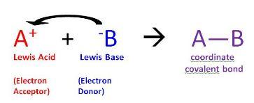 Teori Asam Basa Lewis