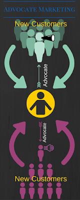 Advocate-Marketing-infographics