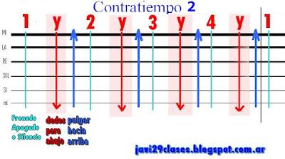 gráfico del rasgueo para cumbia en guitarra, reggae, reggaeton