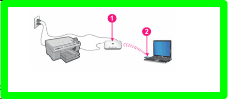 How to Connect My Lexmark Printer to My Wireless Network